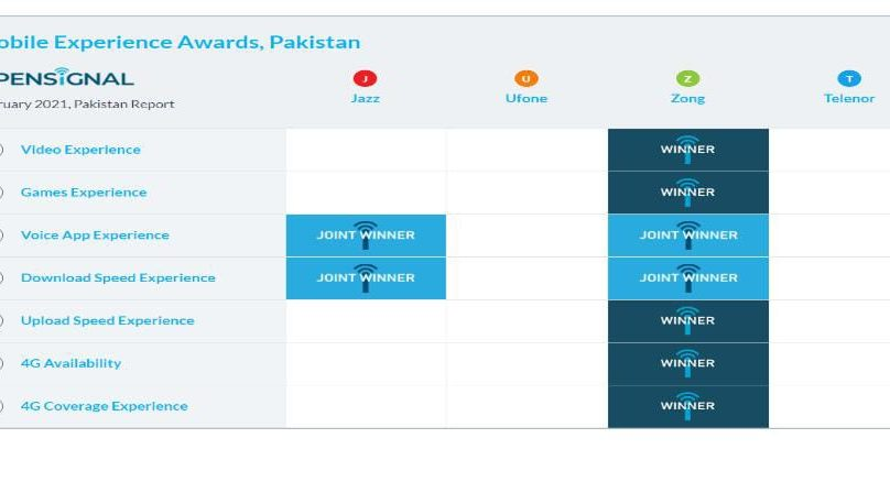 Zong 4G wins Prestigious Customer Mobile Experience Awards for Pakistan