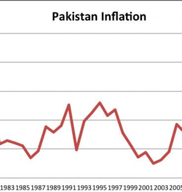 پاکستان میں مہنگائی میں اضافہ