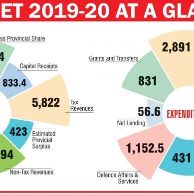 بجٹ 20-2019 میں کیا سستا ہوا اور کیا مہنگا؟