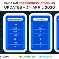 ملک بھر میں کورونا وائرس کے مریضوں کی تعداد 2450 ہوگئی، 35 جاں بحق