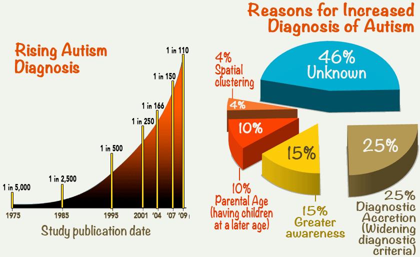 autism_reasons_trends