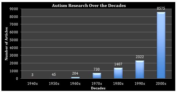 front-aut-over-dec-graph