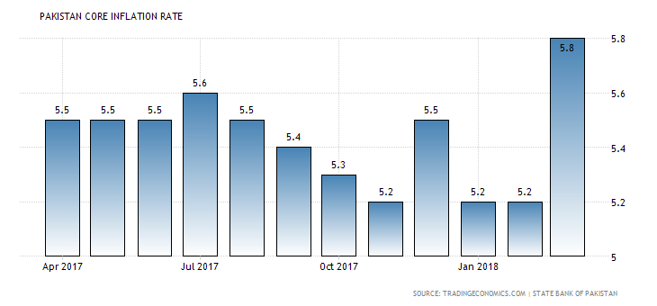 Pakistan Core Inflation Rate  2010-2018
