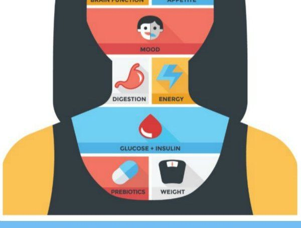Dietary recommendations: Functions of Carbohydrates