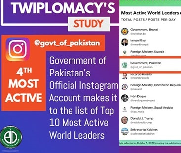 PM Imran Khan ranks 4th for being an active Instagrammer