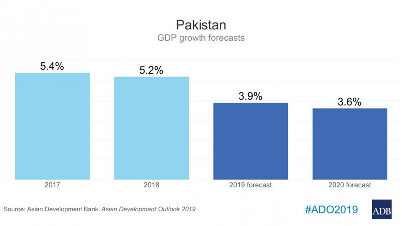 Pakistan GDP growth to decelerate further to 3.9% this year: ADB