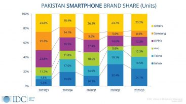 Tecno has become the second most selling brand in Pakistan